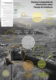 Poster sobre el SCIPA para el Actas del XVI Congreso Nacional de Tecnologas de la Informacion Geográfica